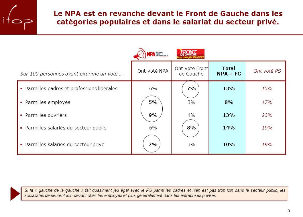 3 Le NPA est en revanche devant le Front de Gauche dans les catégories populaires et dans le salariat du secteur privé.