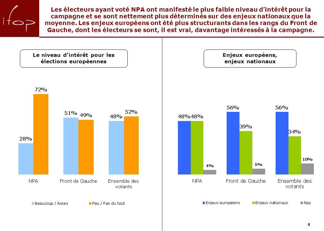 4 Les électeurs ayant voté NPA ont manifesté le plus faible niveau dintérêt pour la campagne et se sont nettement plus déterminés sur des enjeux nationaux que la moyenne.
