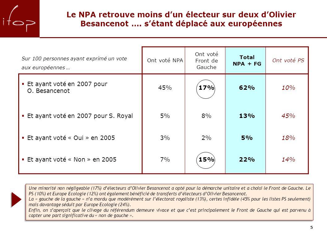 5 Le NPA retrouve moins dun électeur sur deux dOlivier Besancenot ….