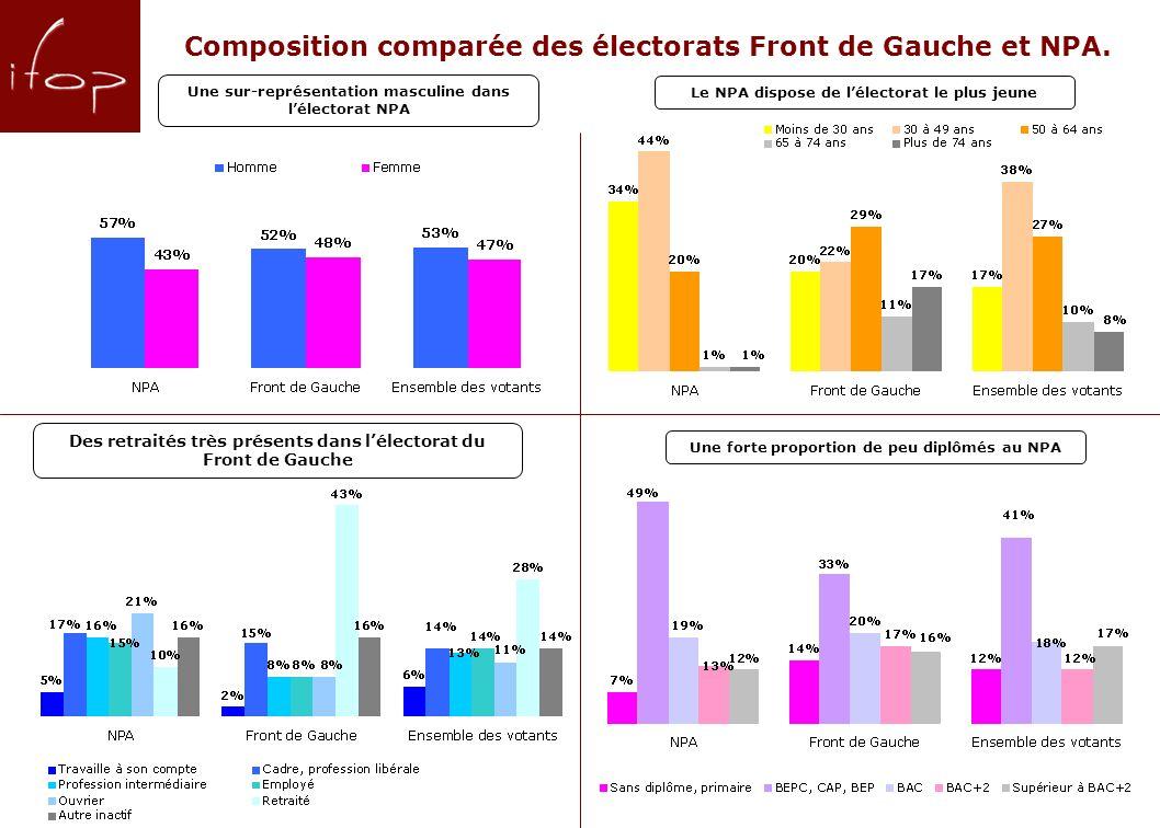 6 Composition comparée des électorats Front de Gauche et NPA.