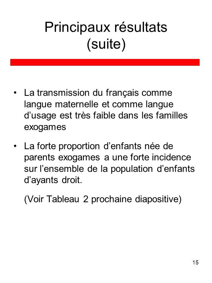 15 Principaux résultats (suite) La transmission du français comme langue maternelle et comme langue dusage est très faible dans les familles exogames