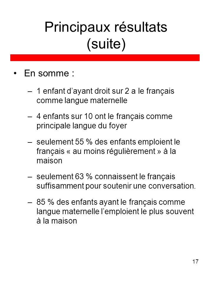 17 Principaux résultats (suite) En somme : –1 enfant dayant droit sur 2 a le français comme langue maternelle –4 enfants sur 10 ont le français comme principale langue du foyer –seulement 55 % des enfants emploient le français « au moins régulièrement » à la maison –seulement 63 % connaissent le français suffisamment pour soutenir une conversation.