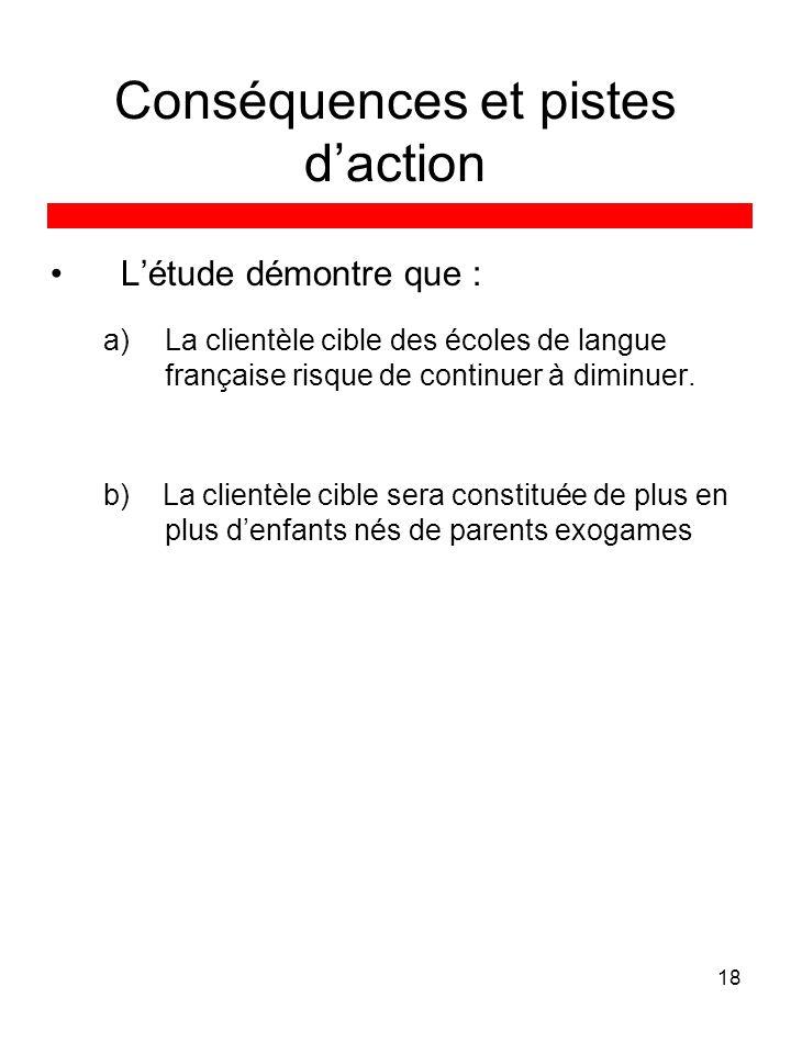 18 Conséquences et pistes daction Létude démontre que : a)La clientèle cible des écoles de langue française risque de continuer à diminuer. b) La clie