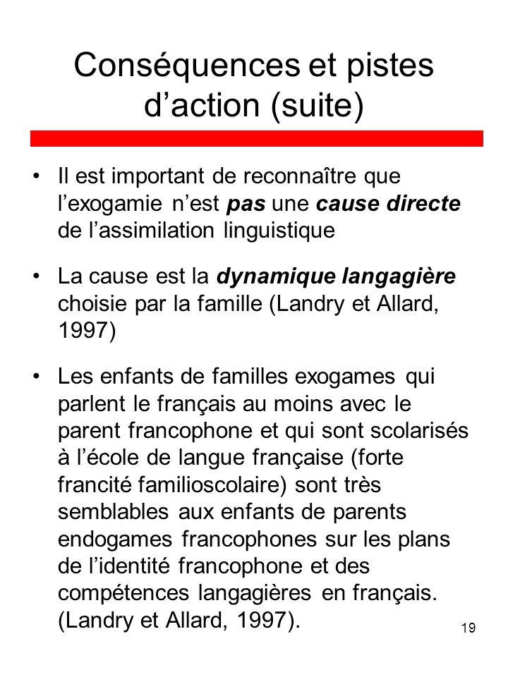 19 Conséquences et pistes daction (suite) Il est important de reconnaître que lexogamie nest pas une cause directe de lassimilation linguistique La ca