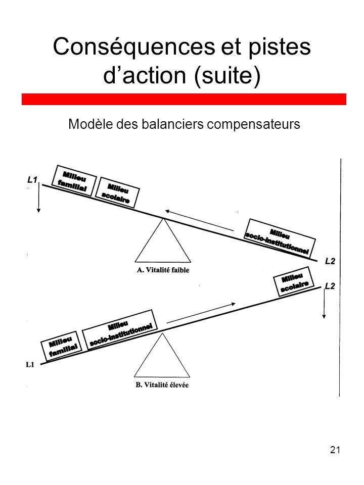 21 Conséquences et pistes daction (suite) Modèle des balanciers compensateurs