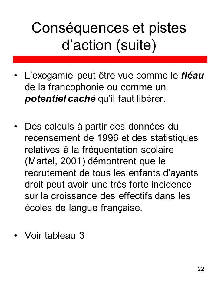 22 Conséquences et pistes daction (suite) Lexogamie peut être vue comme le fléau de la francophonie ou comme un potentiel caché quil faut libérer.