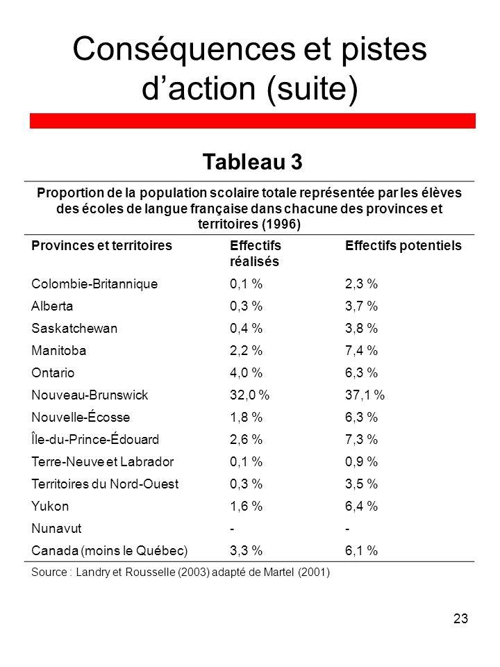 23 Conséquences et pistes daction (suite) Proportion de la population scolaire totale représentée par les élèves des écoles de langue française dans chacune des provinces et territoires (1996) Provinces et territoiresEffectifs réalisés Effectifs potentiels Colombie-Britannique0,1 %2,3 % Alberta0,3 %3,7 % Saskatchewan0,4 %3,8 % Manitoba2,2 %7,4 % Ontario4,0 %6,3 % Nouveau-Brunswick32,0 %37,1 % Nouvelle-Écosse1,8 %6,3 % Île-du-Prince-Édouard2,6 %7,3 % Terre-Neuve et Labrador0,1 %0,9 % Territoires du Nord-Ouest0,3 %3,5 % Yukon1,6 %6,4 % Nunavut-- Canada (moins le Québec)3,3 %6,1 % Source : Landry et Rousselle (2003) adapté de Martel (2001) Tableau 3