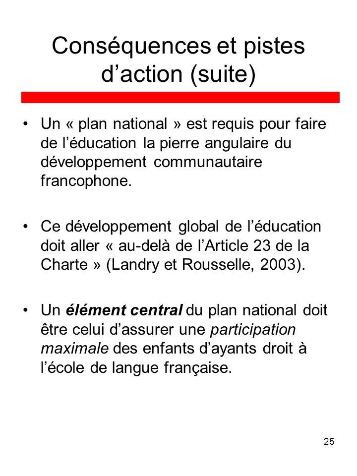 25 Conséquences et pistes daction (suite) Un « plan national » est requis pour faire de léducation la pierre angulaire du développement communautaire francophone.
