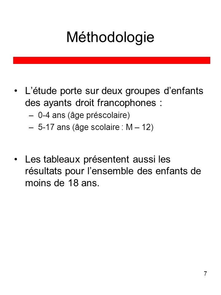 7 Méthodologie Létude porte sur deux groupes denfants des ayants droit francophones : –0-4 ans (âge préscolaire) –5-17 ans (âge scolaire : M – 12) Les tableaux présentent aussi les résultats pour lensemble des enfants de moins de 18 ans.