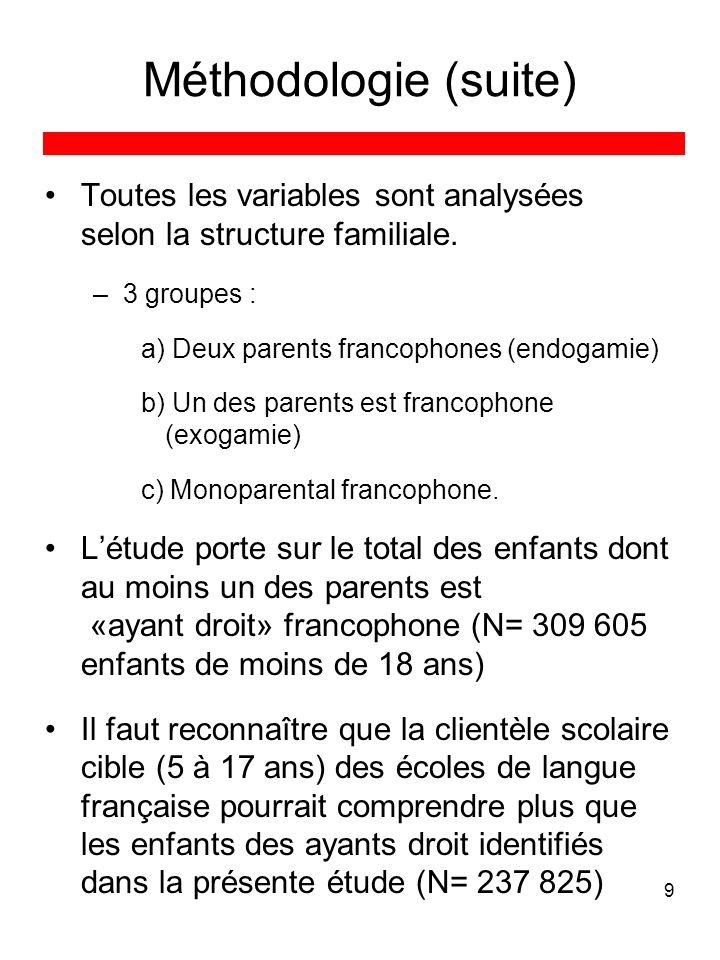 9 Méthodologie (suite) Toutes les variables sont analysées selon la structure familiale. –3 groupes : a) Deux parents francophones (endogamie) b) Un d