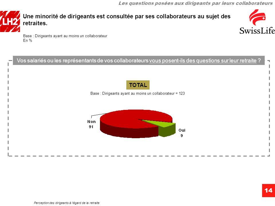 Perception des dirigeants à légard de la retraite 14 Une minorité de dirigeants est consultée par ses collaborateurs au sujet des retraites.