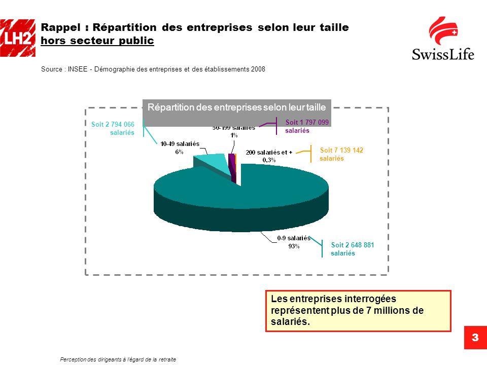 Perception des dirigeants à légard de la retraite 3 Rappel : Répartition des entreprises selon leur taille hors secteur public Source : INSEE - Démogr