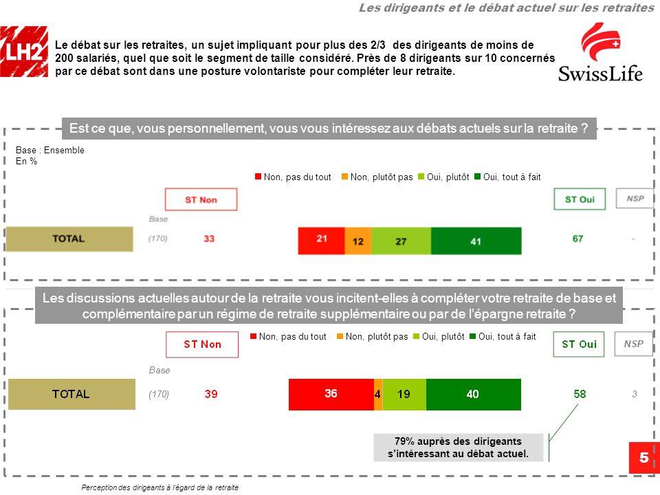 Perception des dirigeants à légard de la retraite 5 Le débat sur les retraites, un sujet impliquant pour plus des 2/3 des dirigeants de moins de 200 s