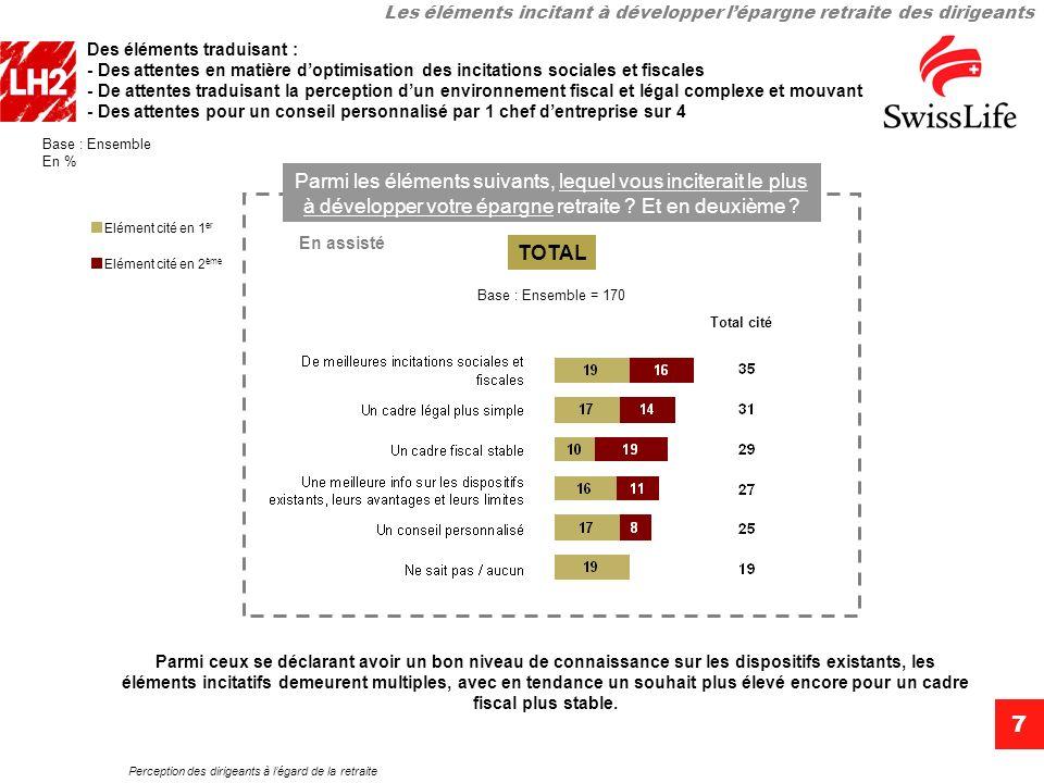 Perception des dirigeants à légard de la retraite 7 Des éléments traduisant : - Des attentes en matière doptimisation des incitations sociales et fisc