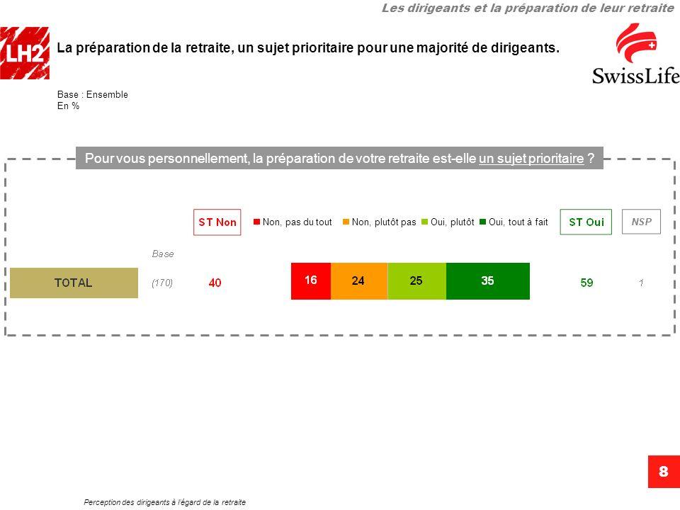 Perception des dirigeants à légard de la retraite 8 La préparation de la retraite, un sujet prioritaire pour une majorité de dirigeants. Base : Ensemb