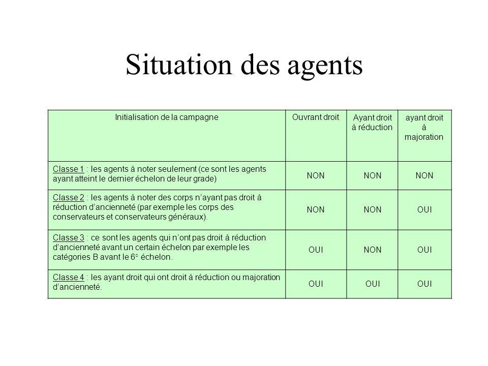 Situation des agents Initialisation de la campagneOuvrant droitAyant droit à réduction ayant droit à majoration Classe 1 : les agents à noter seulemen