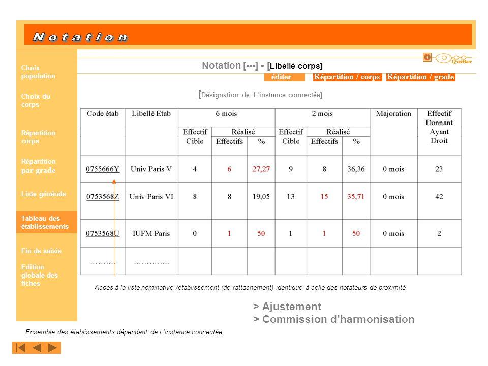 tableau de répartition [ Désignation de l instance connectée] Ensemble des établissements dépendant de l instance connectée Accès à la liste nominativ