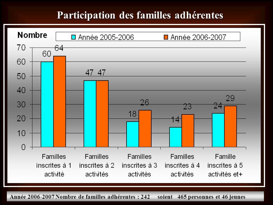 Participation des familles adhérentes Année 2006-2007 Nombre de familles adhérentes : 242 soient 465 personnes et 46 jeunes