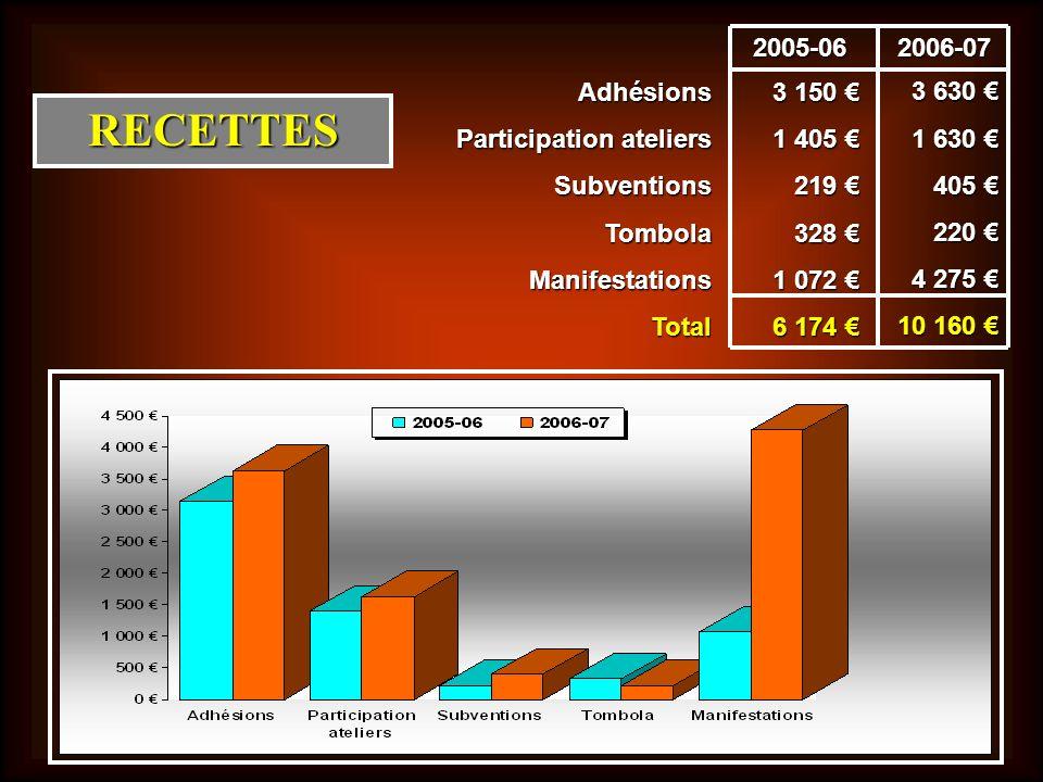 RECETTES Adhésions Participation ateliers SubventionsTombolaManifestationsTotal 3 150 3 150 1 405 1 405 219 219 328 328 1 072 1 072 6 174 6 174 2005-0
