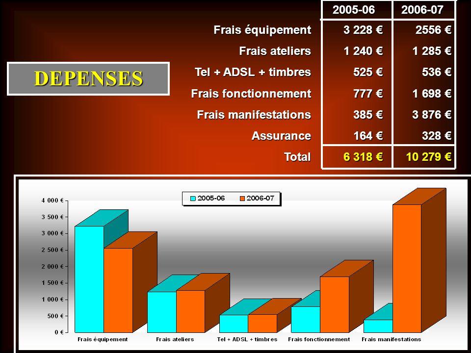 Frais équipement Frais ateliers Tel + ADSL + timbres Frais fonctionnement Frais manifestations AssuranceTotal 3 228 3 228 1 240 1 240 525 525 777 777