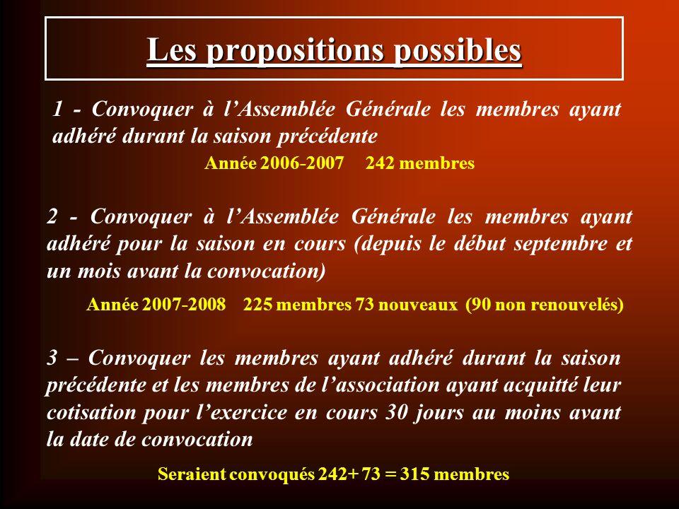 Article 10 Article 10 définit le quorum à atteindre pour que lAssemblée Générale délibère.