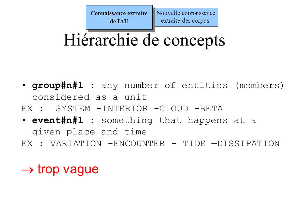 group#n#1 : any number of entities (members) considered as a unit EX : SYSTEM -INTERIOR -CLOUD -BETA event#n#1 : something that happens at a given place and time EX : VARIATION -ENCOUNTER - TIDE – DISSIPATION trop vague Hiérarchie de concepts Nouvelle connaissance extraite des corpus Connaissance extraite de IAU