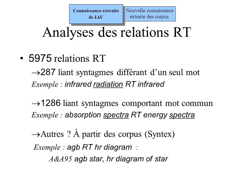 Analyses des relations RT 5975 relations RT 287 liant syntagmes différant dun seul mot Exemple : infrared radiation RT infrared 1286 liant syntagmes c