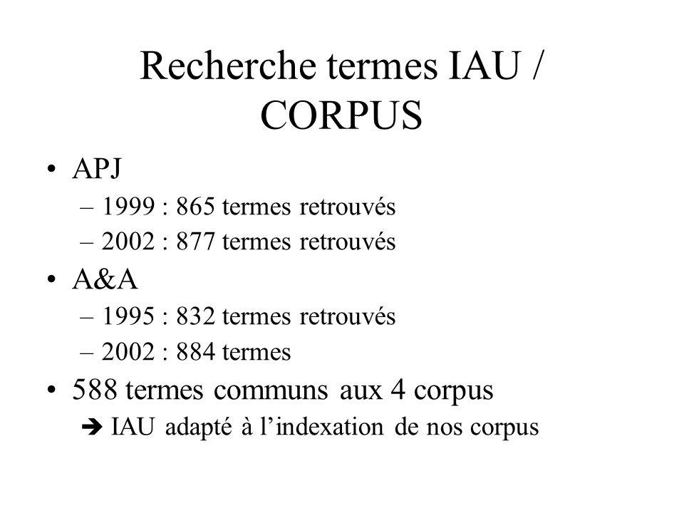 Détection de nouveaux termes du domaine –Termes apparaissant souvent dans le corpus –Termes avec fort tf.idf ou fort tf.idf moyen –Syntagmes contenant un terme de lontologie évaluer pour fixer seuil et meilleure approche Nouvelle connaissance extraite des corpus Connaissance extraite de IAU