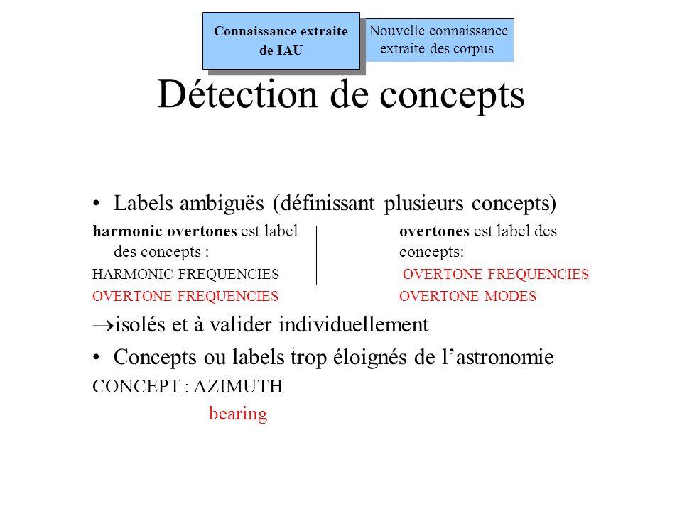 Termes différant dun seul mot (2) Relations sémantiques déduites : Patron A : m1 s1 RT m1 s2 m2 s2 - s1 « est un phénomène lié a » s2 Exemple : infrared radiation « est un phénomène lié a » infrared - s1 « est une caractéristique de » s2 Exemple : pulse width « est une caractéristique » de pulse - s1 « est une partie de » s2 Exemple : supernova envelope « est une partie de » supernova Nouvelle connaissance extraite des corpus Connaissance extraite de IAU