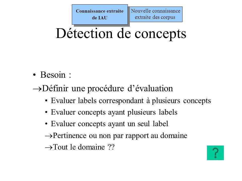 Termes différant dun seul mot (3) Patron B : m1 s1 RT m1 s2 m2 s2 - s1 « est un » s2 (généricité/spécificité) Exemple : dwarf cepheid « est un » cepheid Nouvelle connaissance extraite des corpus Connaissance extraite de IAU