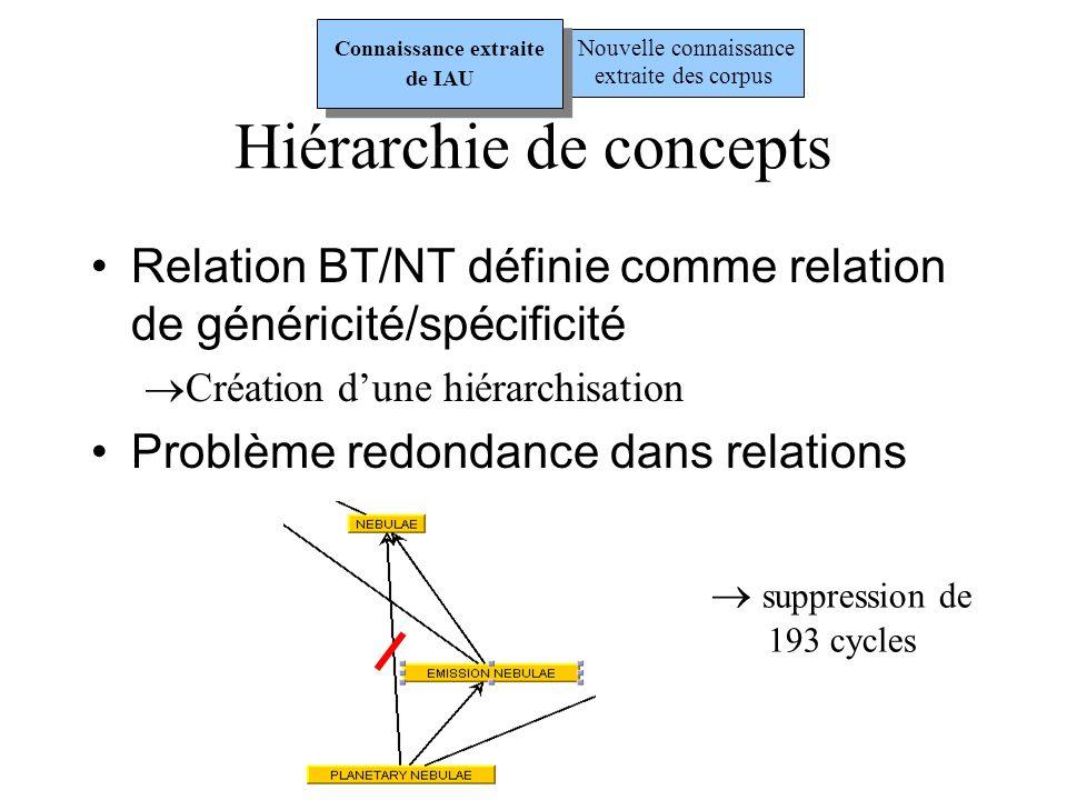 Analyse des relations RT Définition de quatre patrons syntaxiques : Rôle grammatical des termes communs dans le syntagme pour découvrir relations sémantiques Exemple : Patron B - m1 s1 RT m1 s2 m2 s2 - s1 « est un » s2 (généricité/spécificité) Exemple : dwarf cepheid « est un » cepheid Nouvelle connaissance extraite des corpus Connaissance extraite de IAU