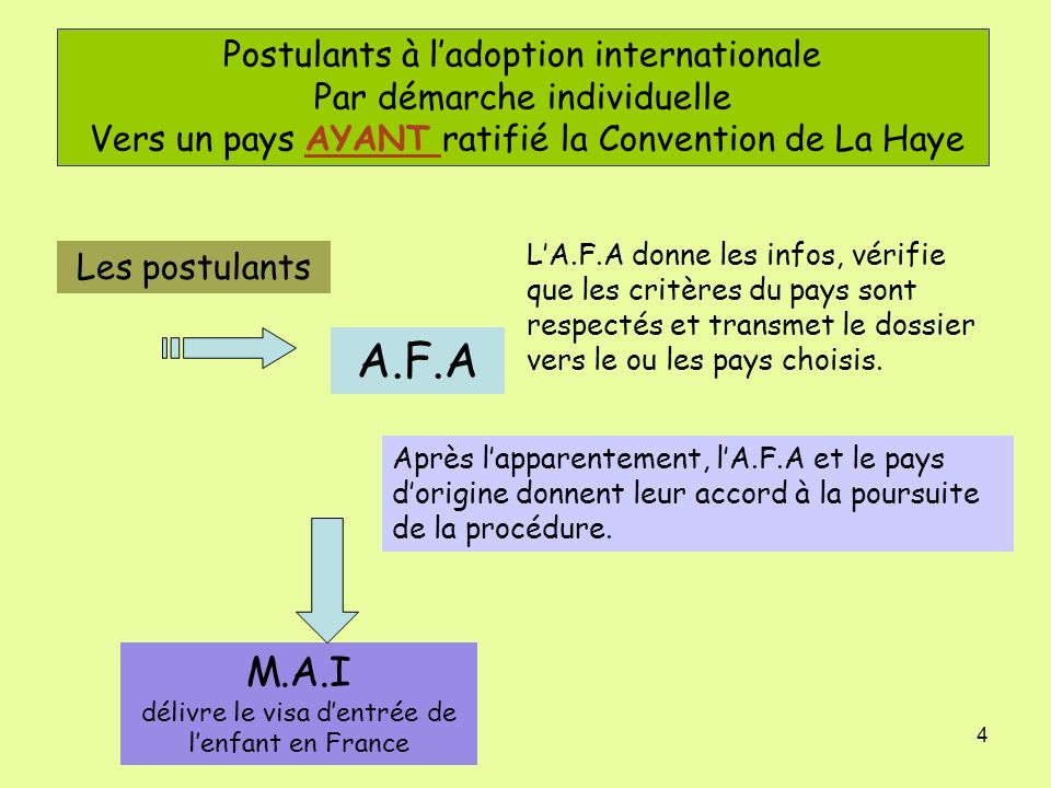 4 Postulants à ladoption internationale Par démarche individuelle Vers un pays AYANT ratifié la Convention de La Haye Les postulants A.F.A LA.F.A donn
