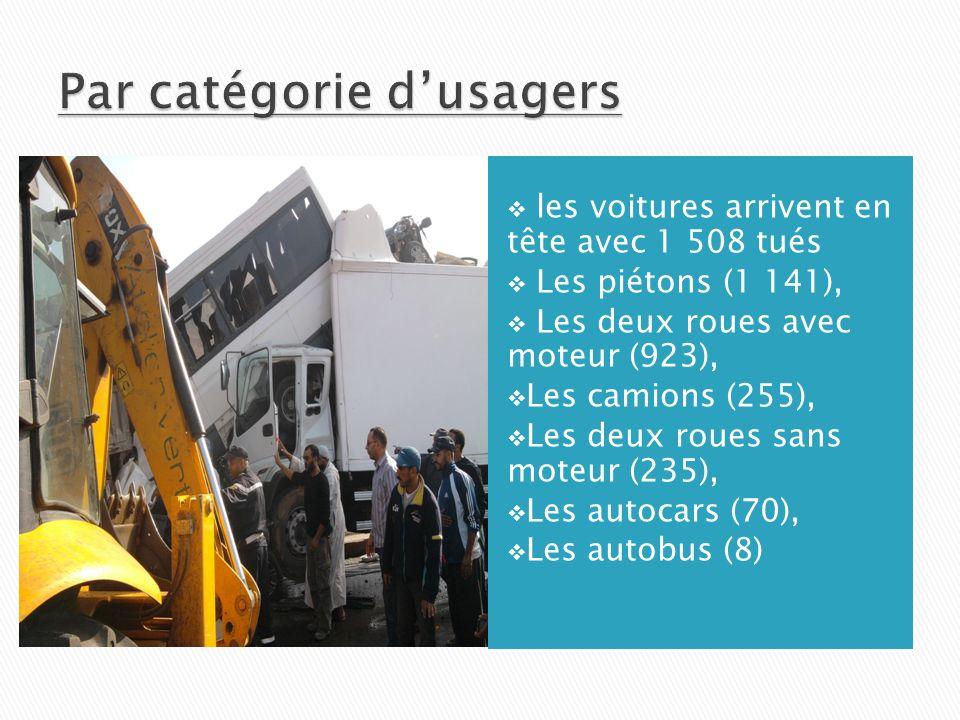 les voitures arrivent en tête avec 1 508 tués Les piétons (1 141), Les deux roues avec moteur (923), Les camions (255), Les deux roues sans moteur (235), Les autocars (70), Les autobus (8)