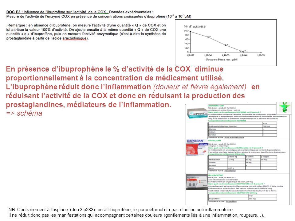 En présence dibuprophène le % dactivité de la COX diminue proportionnellement à la concentration de médicament utilisé. Libuprophène réduit donc linfl