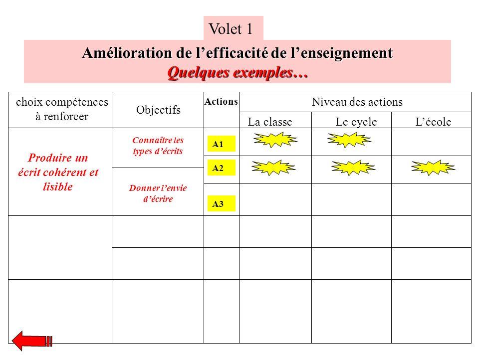 Amélioration de lefficacité de lenseignement Quelques exemples… Volet 1 choix compétences à renforcer Objectifs Niveau des actions La classeLe cycleLé