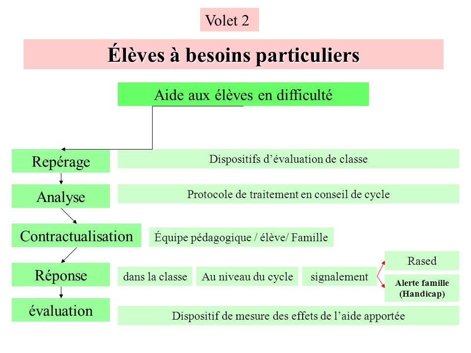Aide aux élèves en difficulté Repérage Analyse Réponse évaluation Dispositifs dévaluation de classe Protocole de traitement en conseil de cycle Au niv