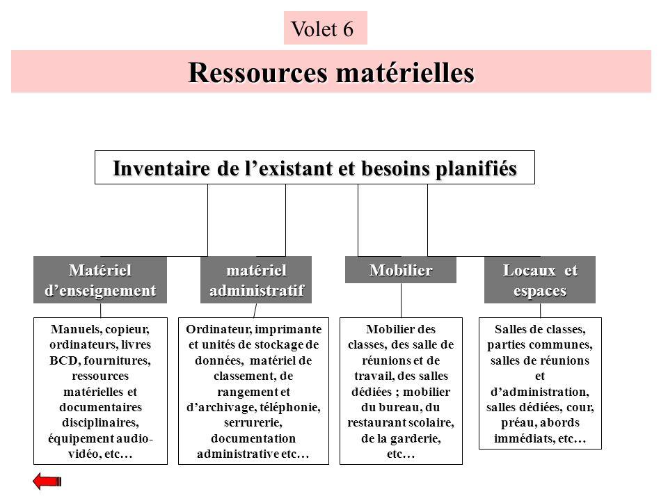Ressources matérielles Volet 6 Matériel denseignement Locaux et espaces matériel administratif Mobilier Inventaire de lexistant et besoins planifiés M