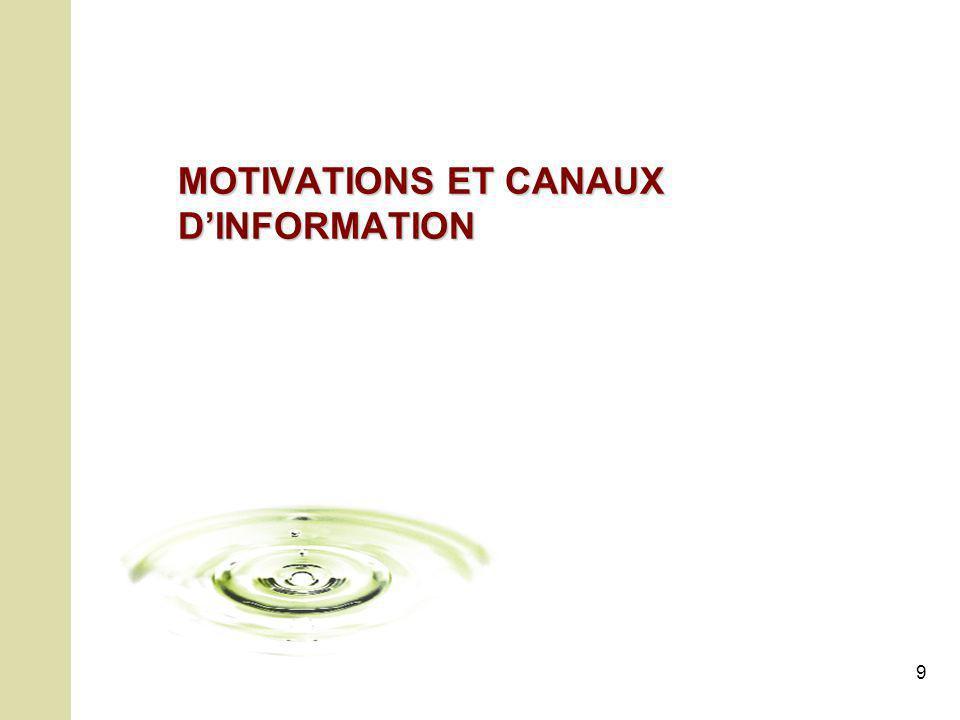 9 MOTIVATIONS ET CANAUX DINFORMATION
