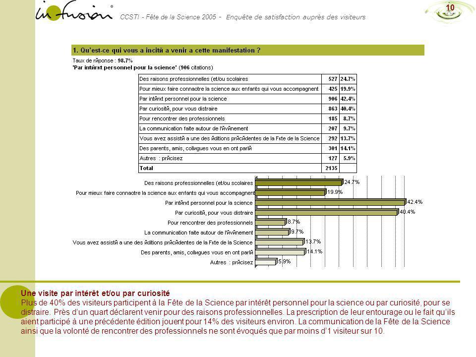 CCSTI - Fête de la Science 2005 - Enquête de satisfaction auprès des visiteurs 10 Une visite par intérêt et/ou par curiosité Plus de 40% des visiteurs