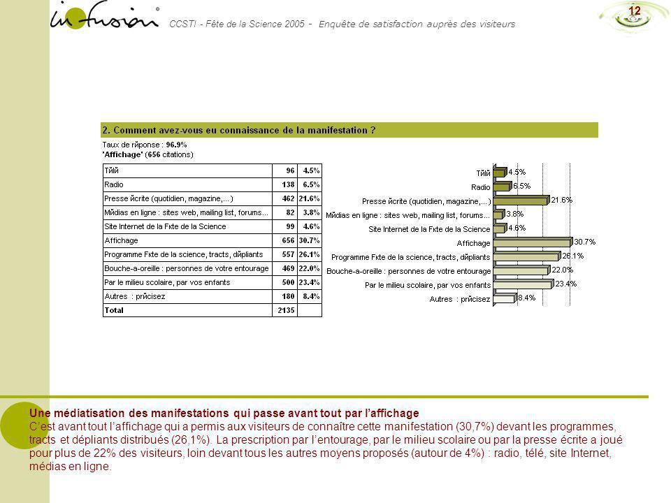 CCSTI - Fête de la Science 2005 - Enquête de satisfaction auprès des visiteurs 12 Une médiatisation des manifestations qui passe avant tout par laffic