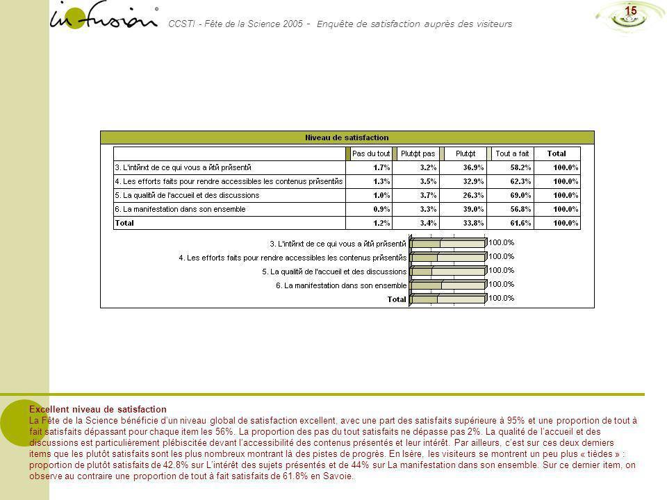 CCSTI - Fête de la Science 2005 - Enquête de satisfaction auprès des visiteurs 15 Excellent niveau de satisfaction La Fête de la Science bénéficie dun