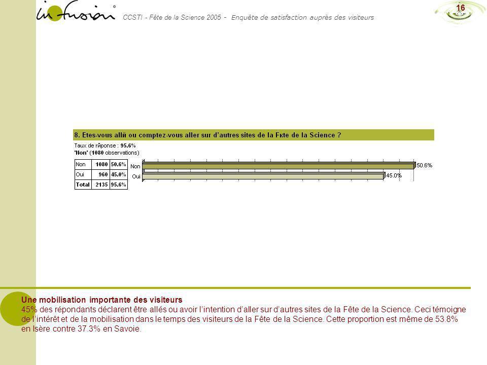CCSTI - Fête de la Science 2005 - Enquête de satisfaction auprès des visiteurs 16 Une mobilisation importante des visiteurs 45% des répondants déclare
