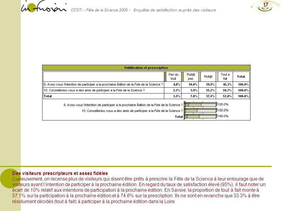 CCSTI - Fête de la Science 2005 - Enquête de satisfaction auprès des visiteurs 17 Des visiteurs prescripteurs et assez fidèles Curieusement, on recens