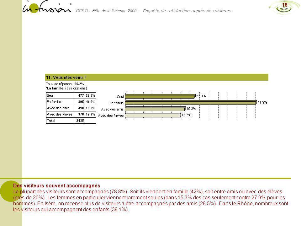 CCSTI - Fête de la Science 2005 - Enquête de satisfaction auprès des visiteurs 18 Des visiteurs souvent accompagnés La plupart des visiteurs sont acco
