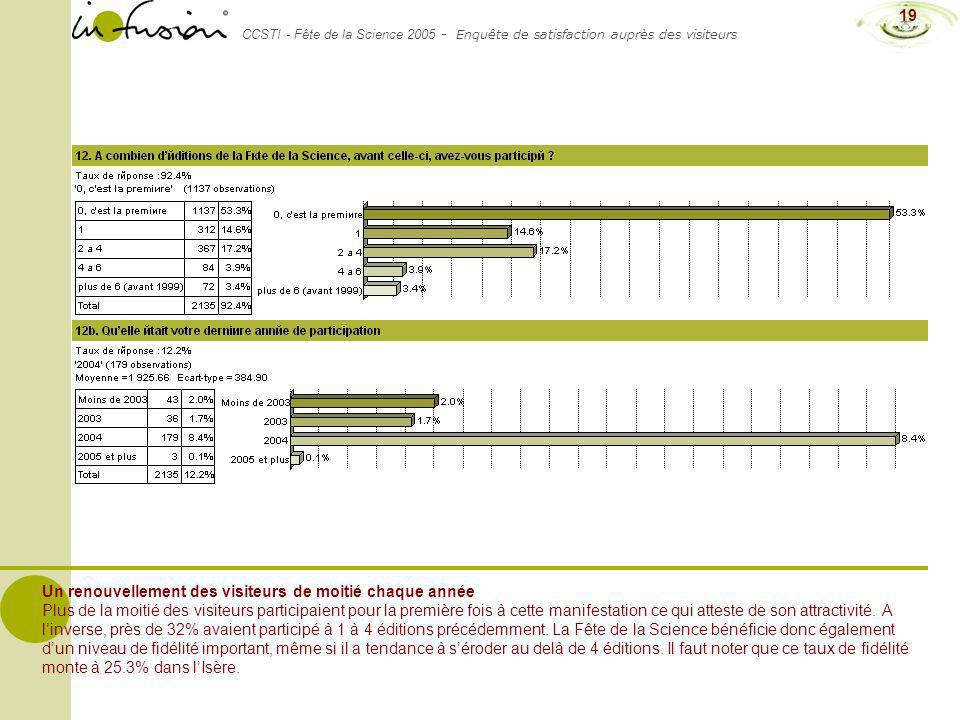 CCSTI - Fête de la Science 2005 - Enquête de satisfaction auprès des visiteurs 19 Un renouvellement des visiteurs de moitié chaque année Plus de la mo