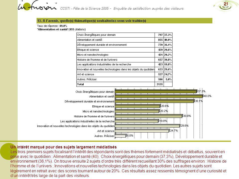 CCSTI - Fête de la Science 2005 - Enquête de satisfaction auprès des visiteurs 21 Un intérêt marqué pour des sujets largement médiatisés Les trois pre