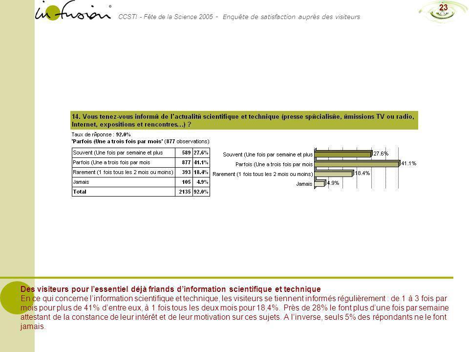 CCSTI - Fête de la Science 2005 - Enquête de satisfaction auprès des visiteurs 23 Des visiteurs pour lessentiel déjà friands dinformation scientifique