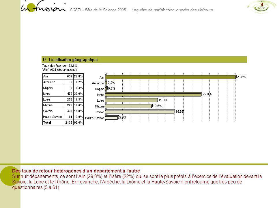 CCSTI - Fête de la Science 2005 - Enquête de satisfaction auprès des visiteurs 4 Des taux de retour hétérogènes dun département à lautre Sur huit dépa