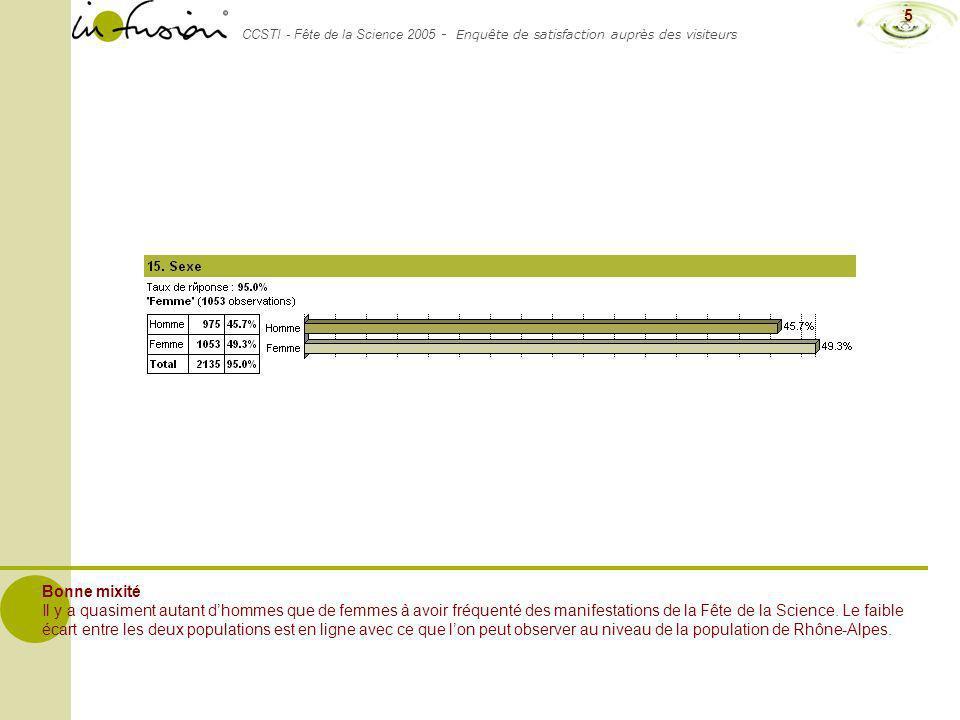 CCSTI - Fête de la Science 2005 - Enquête de satisfaction auprès des visiteurs 5 Bonne mixité Il y a quasiment autant dhommes que de femmes à avoir fr