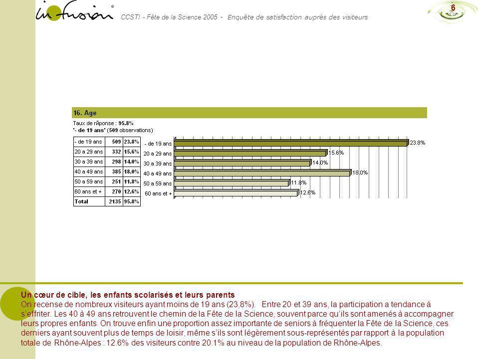 CCSTI - Fête de la Science 2005 - Enquête de satisfaction auprès des visiteurs 6 Un cœur de cible, les enfants scolarisés et leurs parents On recense